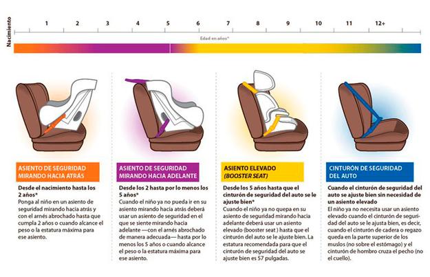 usar silla auto bebe correctamente